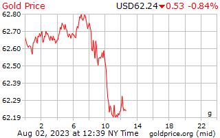 1 יום זהב המחיר לגרם בדולרים של ארה ב