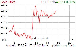 1 hari Gold Harga per Gram dalam US dolar