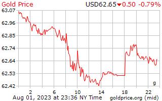 1 天黃金價格每克美元