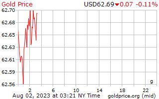1 ngày vàng giá mỗi gam bằng đô la Mỹ