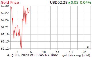 1 Day Gold Price per Gram in US Dollars