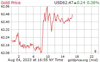 سعر الذهب يوم 1 جرام دولار أمريكي/.