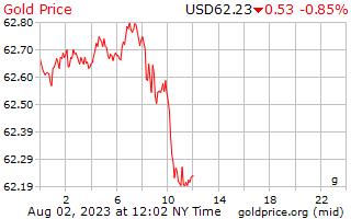 1 Tag Gold Preis pro Gramm in US-Dollar
