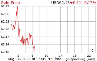 1 journée d'or prix euros le gramme en Dollars US
