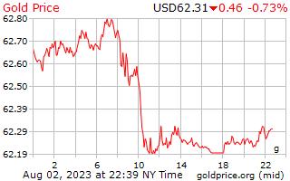 1 dia de ouro preço por grama em dólares americanos