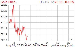 1 dag goud prijs per Gram in US Dollars