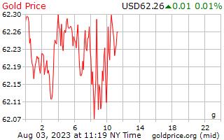 1 hari emas harga per Gram dalam dolar AS