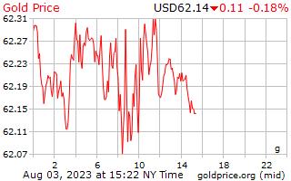 1 दिन सोने की कीमत प्रति ग्राम अमेरिकी डॉलर में
