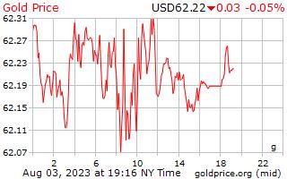 1 ημέρα χρυσός τιμή ανά γραμμάριο σε δολάρια ΗΠΑ