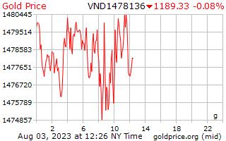1 día de oro precio por gramo en Dongs vietnamitas