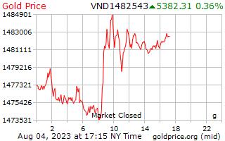 1 天黃金價格每克在越南盾