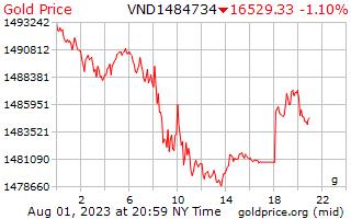 1 день золото цена за грамм в вьетнамских донгов