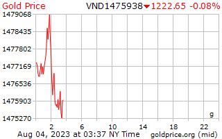 1 hari emas harga per Gram dalam Dongs Vietnam
