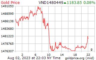 1 Day Gold Price per Gram in Vietnamese Dongs