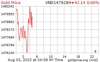 1 天黄金价格每克在越南盾