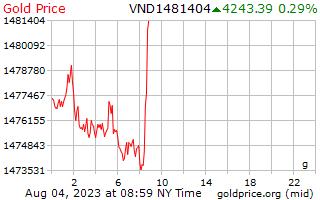 1 giorno oro prezzo al grammo in Dong vietnamita