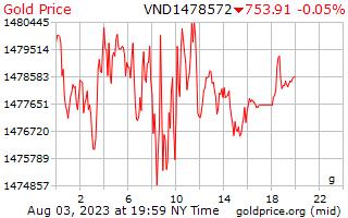 سعر الذهب يوم 1 جرام في دونغ فيتنامي