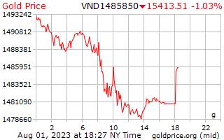 1 dia de ouro preço por grama de Dongs vietnamitas