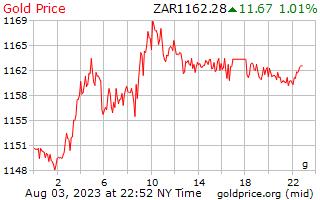 南アフリカ ・ ランドのグラムあたり 1 日ゴールドの価格
