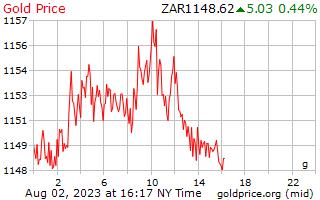 1 día de oro precio por gramo en Rand del africano del sur