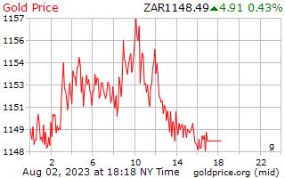 سعر الذهب يوم 1 جرام في راند جنوب أفريقي