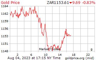 1 dia de ouro preço por grama em Rand Sul-Africano