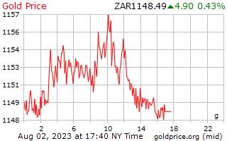 1 dag goud prijs per Gram in Zuid-Afrikaanse Rand