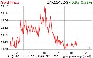 1 hari emas harga per Gram di Rand Afrika Selatan