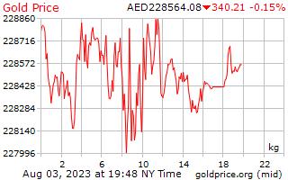 1 dia de ouro preço por quilograma em Dirham dos Emirados Árabes Unidos