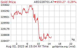 Precio 1 día oro por kilogramo en Dirham Emiratos Árabes
