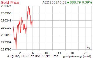 1 hari emas harga sekilogram dalam Dirham Arab Bersatu