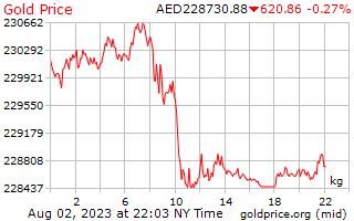 1 giorno oro prezzo per chilogrammo in Dirham degli Emirati Arabi