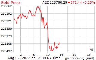 1 journée d'or prix par kilogramme en Dirham des Émirats Arabes Unis