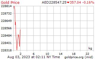 アラブ首長国連邦ディルハムの 1 キログラムあたり 1 日金価格