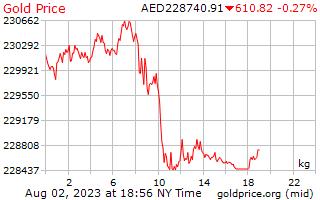 1 Day Gold Price per Kilogram in Arab Emirates Dirham