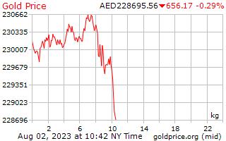 1 天黃金價格每公斤在阿拉伯聯合大公國迪拉姆