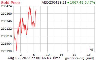 1 Tag Gold Preis pro Kilogramm in Arabische Emirate-Dirham