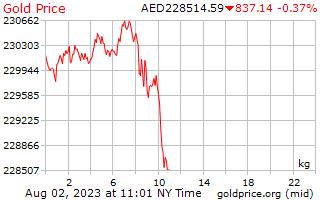 سعر الذهب يوم 1 للكيلوغرام الواحد بالدرهم الإماراتي
