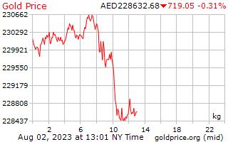 1 दिन सोने की कीमत प्रति किलोग्राम में अरब अमीरात दिर्हाम