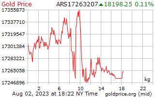 1 день золото цена за килограмм в аргентинских песо