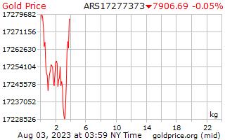 1 ngày vàng giá mỗi kilôgam trong Argentine Peso
