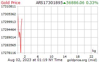 سعر الذهب يوم 1 للكيلوغرام الواحد بالبيزو الأرجنتيني