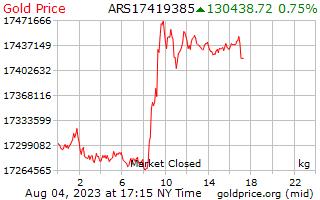 1 Tag Gold Preis pro Kilogramm in argentinischen Pesos