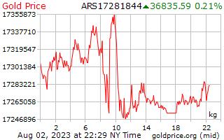 アルゼンチン ペソの 1 キログラムあたり 1 日金価格
