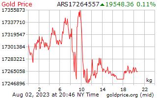 1 hari Gold Harga per Kilogram dalam Peso Argentina