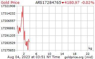 1 giorno oro prezzo per chilogrammo in Pesos argentini