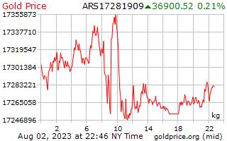 1 天黃金價格每公斤在阿根廷比索