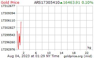 1 ημέρα χρυσός τιμή ανά χιλιόγραμμο σε πέσος Αργεντινής