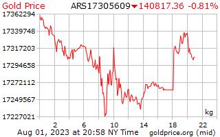 1 दिन सोने की कीमत प्रति किलोग्राम में अर्जेंटीना पेसोस