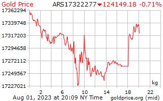 1 Day Gold Price per Kilogram in Argentinian Pesos